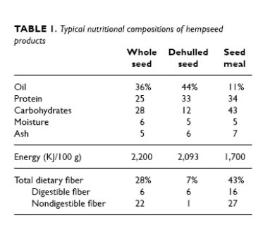 typical nutritional compositions