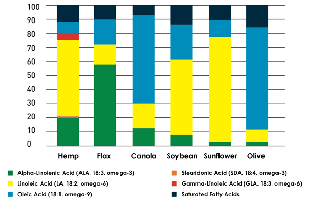 Typical fatty acid composition of vegetable oils